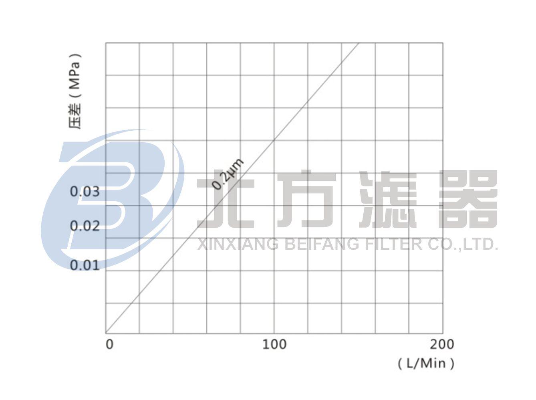 WPTFE系列微孔折叠式聚偏氟乙烯膜滤芯水流量-压力差曲线图