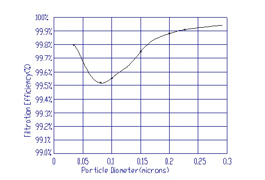 北方滤器H12 空气滤筒燃机进气过滤耐破度高不变形