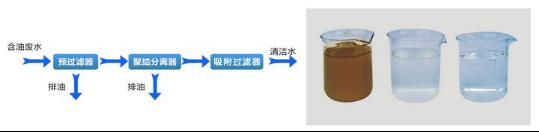 油水分离机 SYF-1B型工艺流程