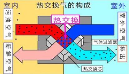 民用新风机组图3