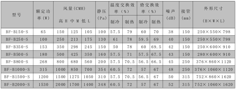 民用新风机组型号尺寸及其他参数表